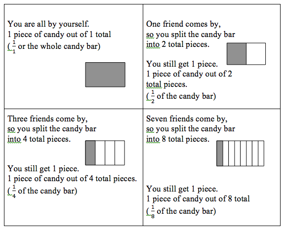 math worksheet : teaching common denominators in math : Fraction Bar Worksheet